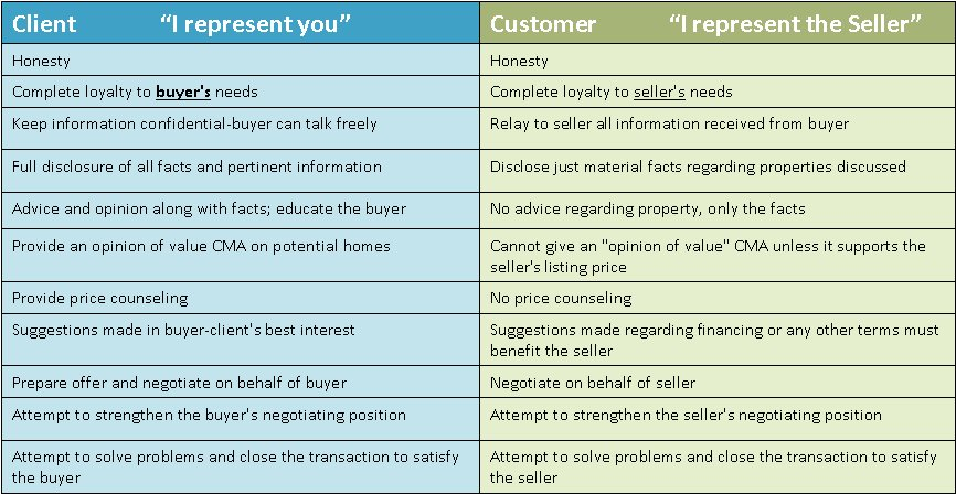 Transaction broker vs seller39s agent