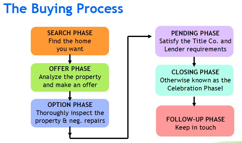 Texas home buying process sugar land neighborhoods and for Steps to building a house on raw land