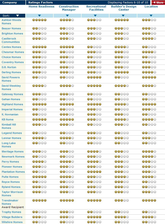 houston_home_builders_rating2