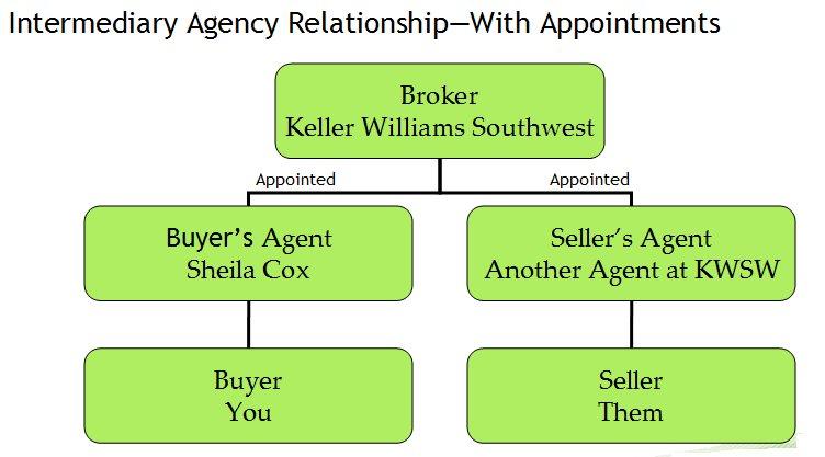 Estate broker meaning
