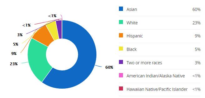 schools-fort-settlement-jr-demographics