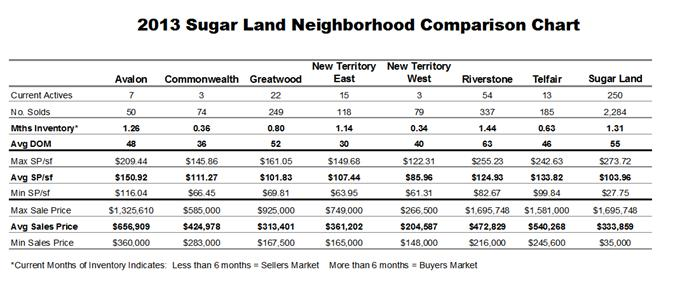 sugar land real estate 2013