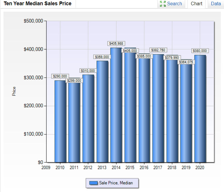 77479-prices-10yr