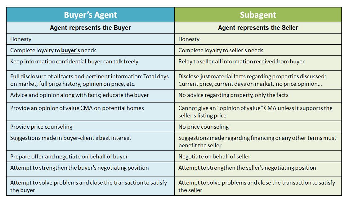 buyers agent vs subagent
