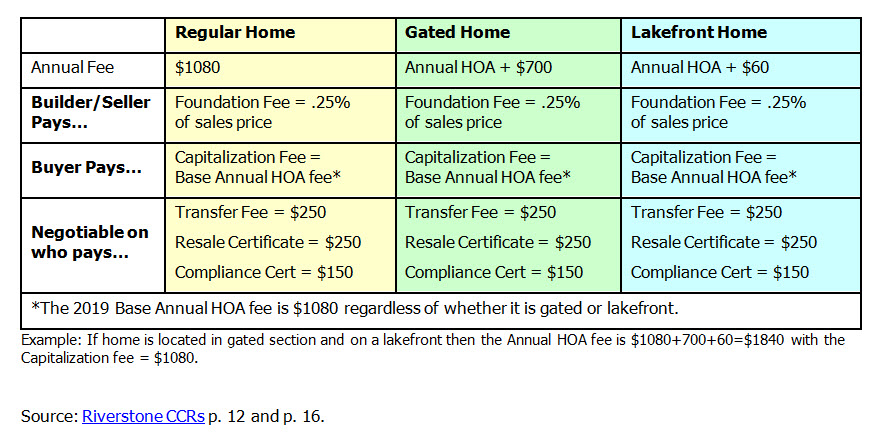 riverstone capitalization fees