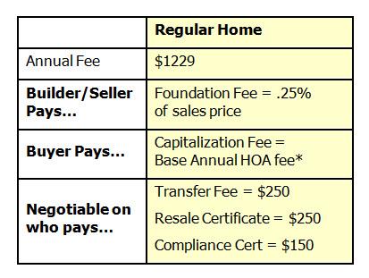 sienna capitalization fee